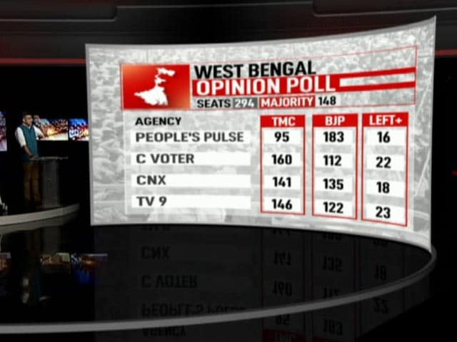 Video : Hung Assembly In Bengal, UPA Win In Tamil Nadu: Poll Of Opinion Polls