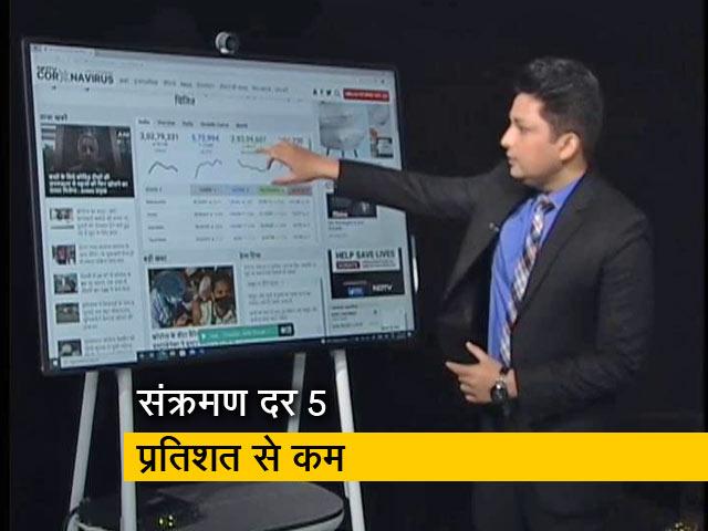 Video : भारत में 24 घंटे में कोरोना के 46 हजार नए केस, 979 मौतें