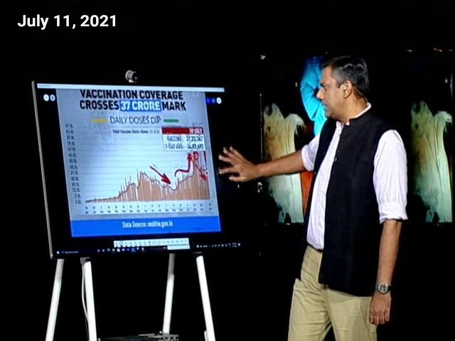 Video : Vaccinate India: Total Vaccination Count Crosses 37 Crore, Daily Doses Dip