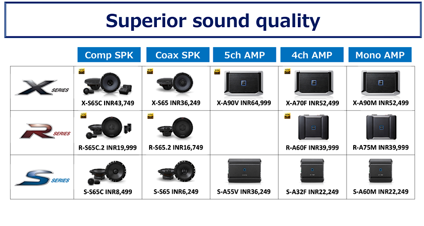 , Alpine Launches A Range Of Premium Car Audio Systems In India, The World Live Breaking News Coverage & Updates IN ENGLISH