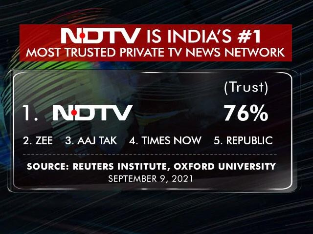 Video : NDTV Is India's Most Trusted Private TV News Network: Study