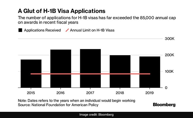 H-1B Visa Application: In New US Policy, H-1B Visas Can Be