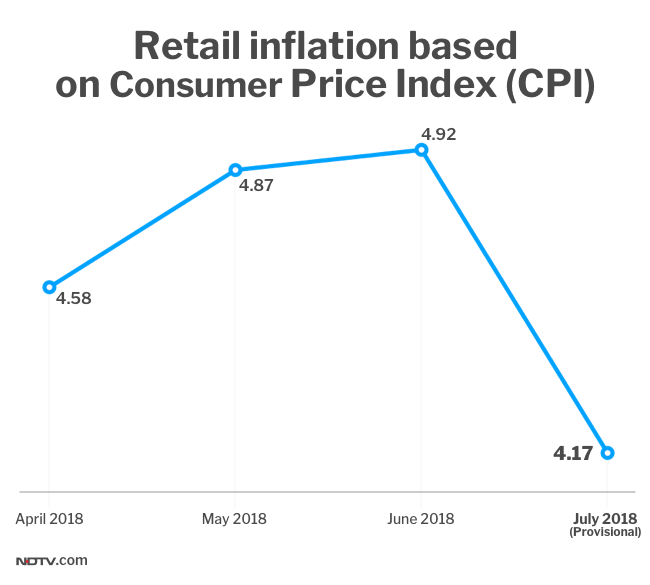 Consumer Inflation Eases To 4.17% In July