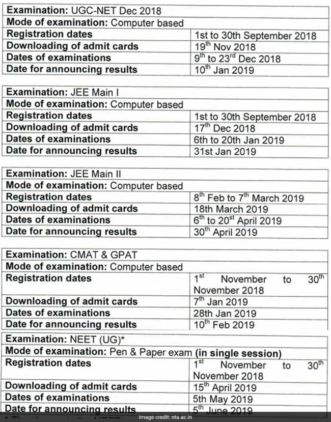 NEET, UGC NET, CMAT, GPAT, JEE Main, NEET dates, UGC NET dates, CMAT dates, GPAT dates, JEE Main dates