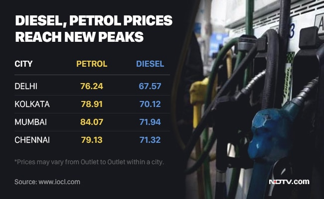 petrol hike affect to india people India business news: subsidizing the fuel will aggravate the fiscal deficit scenario and give rise to inflationary factors that will affect all and not just the actual use.