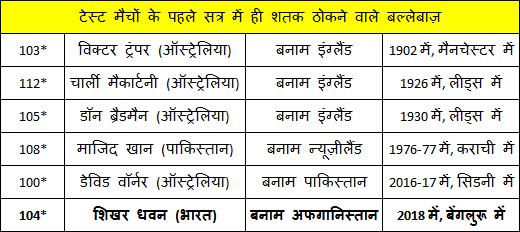 ind vs afg shikhar dhawan century