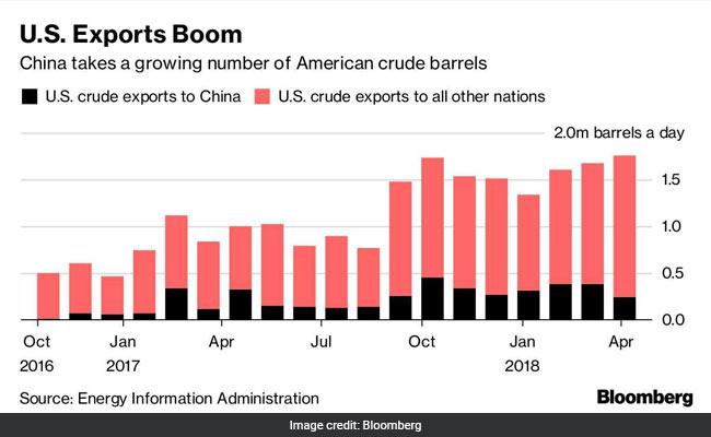 iranian oil export