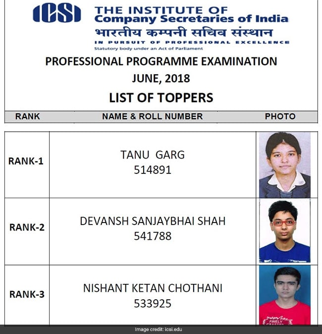 icsi, icsi result, icsi result june 2018, cs executive result june 2018, cs result 2018, cs executive result, icsi cs executive result, icwa, cs executive result 2018, cs result, cs result june 2018, icsi smash, icsi results, cs results, icsi executive result