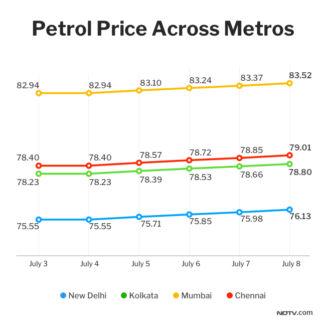 Petrol, Diesel Prices Hiked Further. Check Out Latest Fuel Rates