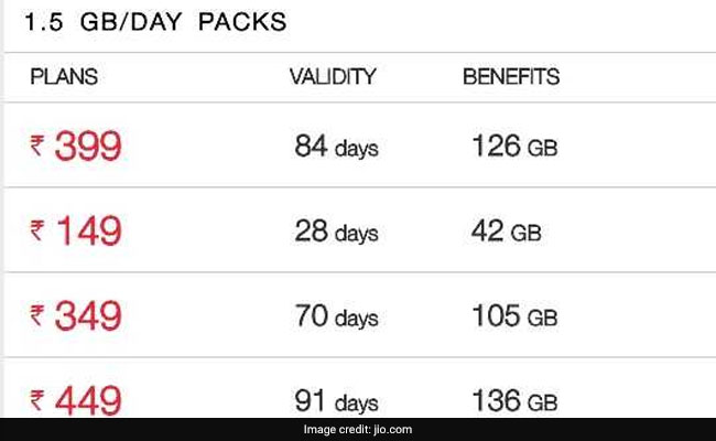 Reliance Jio Plans With High Speed Data Of 1.5-5 GBs Per Day Compared