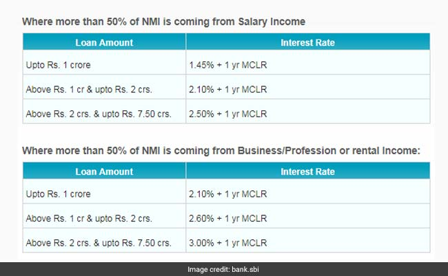 SBI's Loans Against Property: Interest Rates, Processing Charges