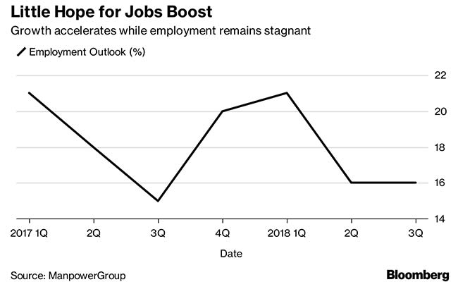unemployment in india bloomberg